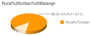 Balangir census population